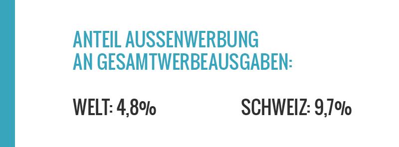 Aussenwerbung in der Schweiz hat einen der höchsten Anteile an den Gesamtwerbeausgaben weltweit. www.schoens-zueri.ch